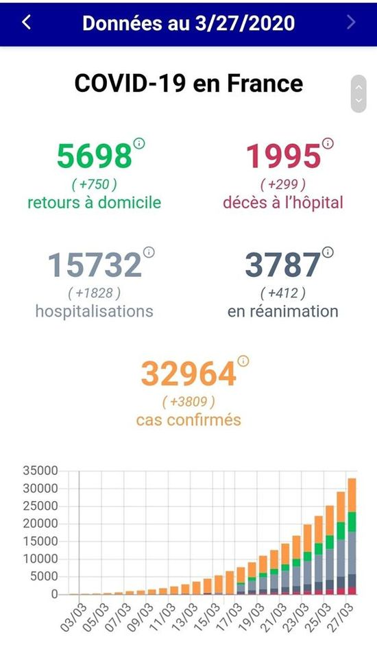 COVID-19 - Prolongation des mesures de confinement