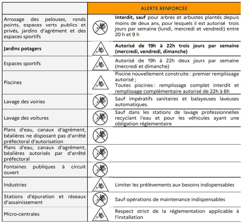 Sécheresse / Mesures de restriction des usages de l'eau